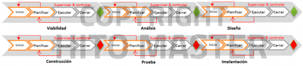 fases virtual e reales del proyecto
