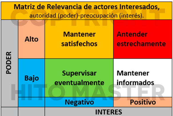 Matriz de Relevancia de actores interesados