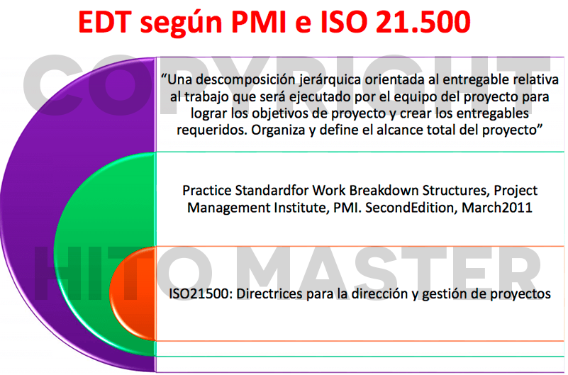edt-pmp-iso21500-proyecto-hito-master